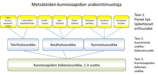 Kaaviokuva metsäteiden kunnossapidon mahdollisista urakointimuodoista.