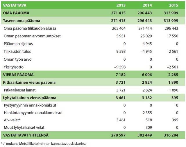 Metsätalousyrityksen tase vastattava-taulukko