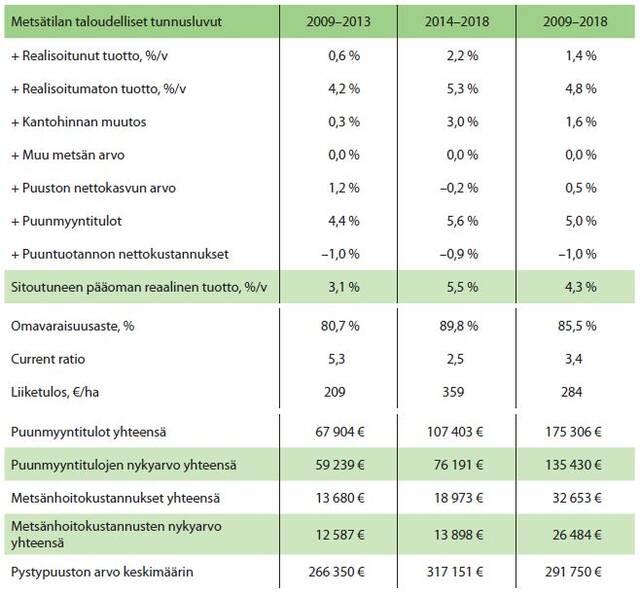 Metsätalousyrityksen taloudelliset tunnusluvut esimerkki