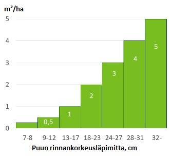 Erikokoisten puiden edustama pohjapinta-ala säteeltään 11-metrisellä puoliympyrällä grraafina..