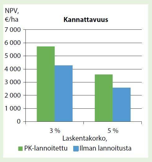 Suometsän lannoituksen kannattavuus graafina