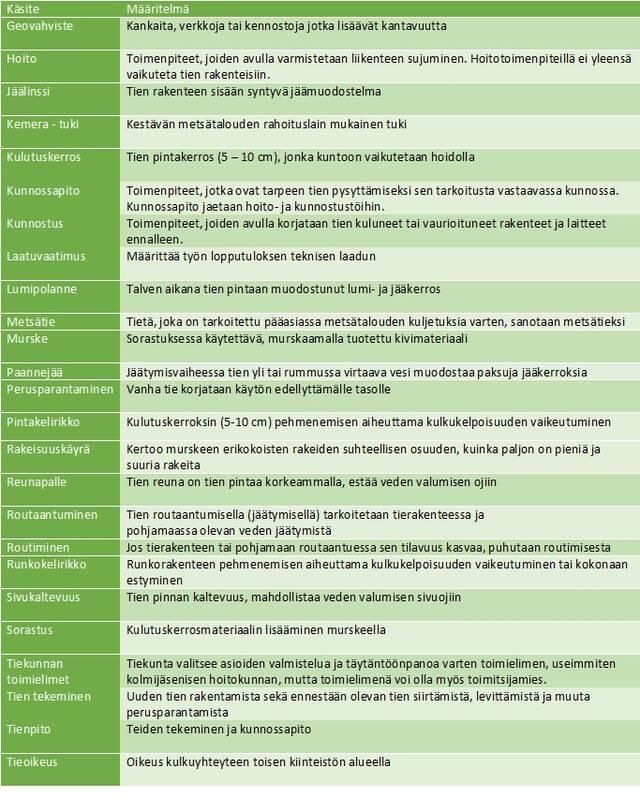 Taulukko tienpitoon liittyvistä termeistä ja niiden selityksistä.