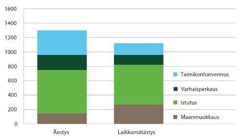 Maanmuokkaustavan vaikutus kokonaiskustannuksiin graafina