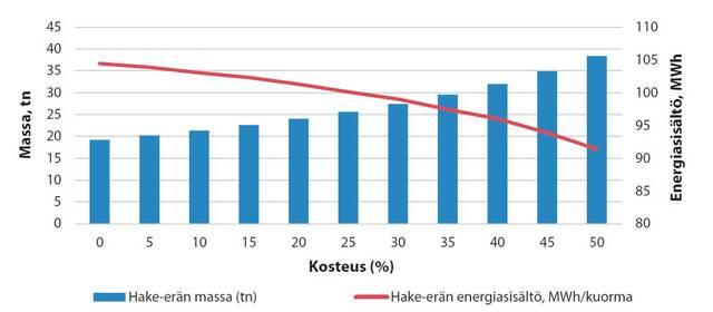 Graafi kosteusprosentin vaikutuksesta hakekuormaerän massaan ja energiasisältöön.