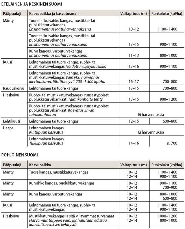 Ensiharvennuksen harvennusmallit taulukkoina