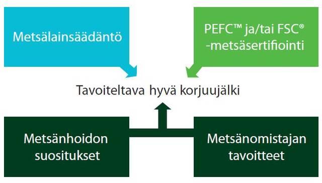 Tavoiteltava korjuujälki kaaviona