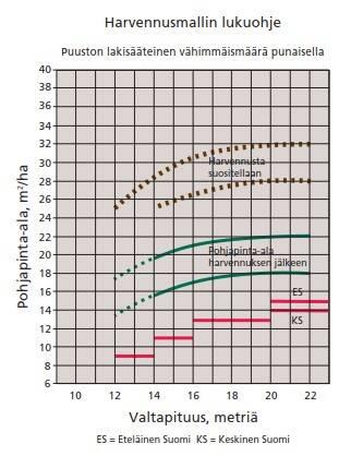 Esimerkkigraafi harvennusmallista lukuohjetta varten