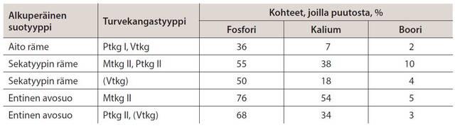 Ravinnepuutteiden yleisyys turvemailla taulukkona