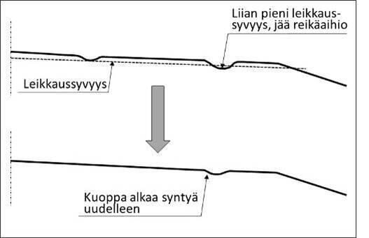 Piirroskuvassa näytetään, kuinka pintakerros on muokattava leikkaamalla tien pinta kuoppien pohjan tasoon.