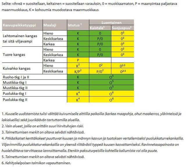 Kuusen uudistamistavat taulukko, Etelä- ja Väli-Suomi