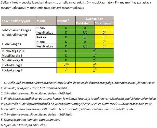 Kuusen uudistamistavat Pohjois-Suomessa taulukko