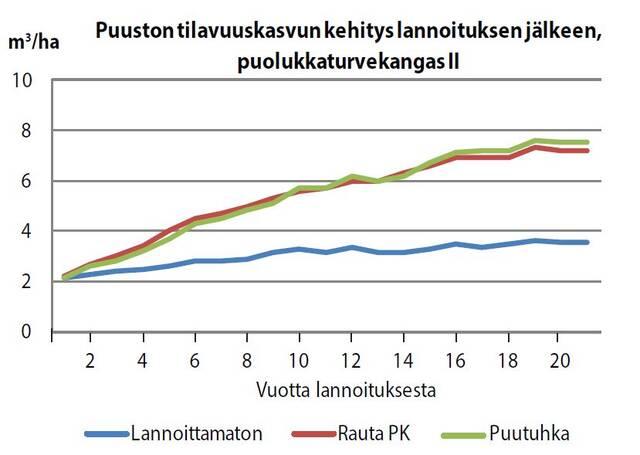 Lannoituksen vaikutus puuston kasvuun graafina