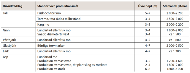 Röjningstidpunkt södra Finland