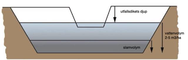 Tvärsnitt av sedimentationsbassäng
