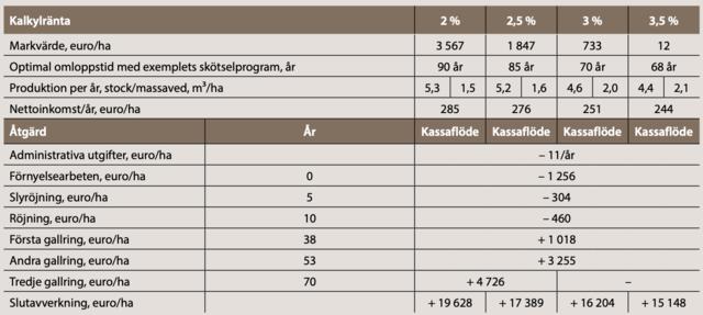 Ekonomisk jämförelse mellan omloppstider för gran.png