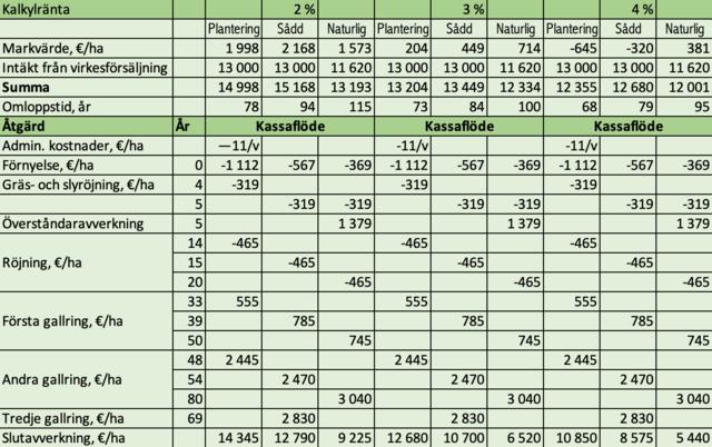 Lönsamheten hos olika förnyelsemetoder, tabell