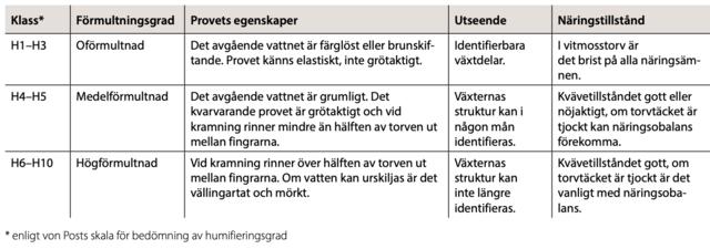 Förmultningsgrader för torvjordar, tabell