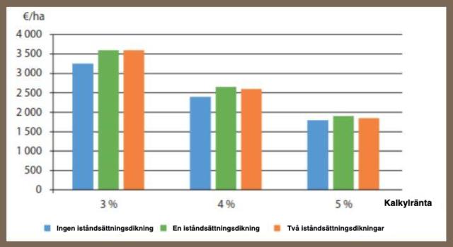 Iståndsättningsdikningens inverkan på nettonuvärdet