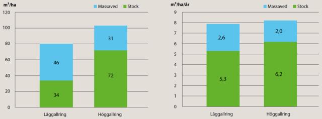 Jämförelse mellan låggallring och höggallring av gran, diagram