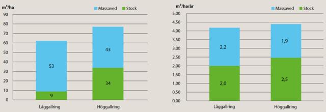 Jämförelse mellan låggallring och höggallring, tall