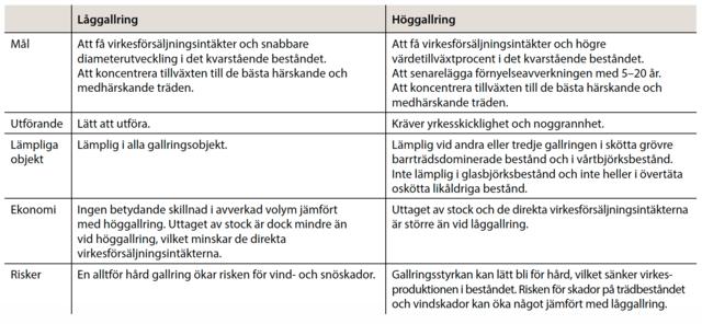 Jämförelse mellan låggallring och höggallring, tabell