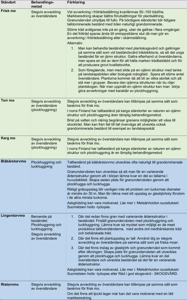Kontinuerlig beståndvård på olika ståndorter