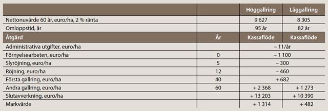 Nettonuvärde för låg- och höggallring, tall, tabell