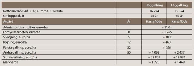Nettonuvärde för låg- och höggallring, gran, tabell