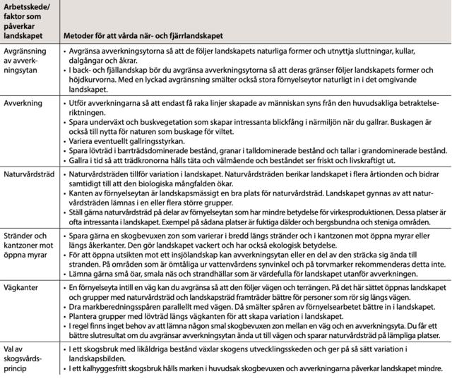 Tabell över landskapsvårdsmetoder