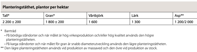 Planteringstätheter, tabell