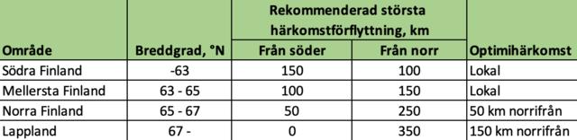 Rekommenderad förflyttningssträcka för plantmaterial