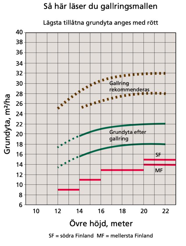 Exempelbild för gallringsmall