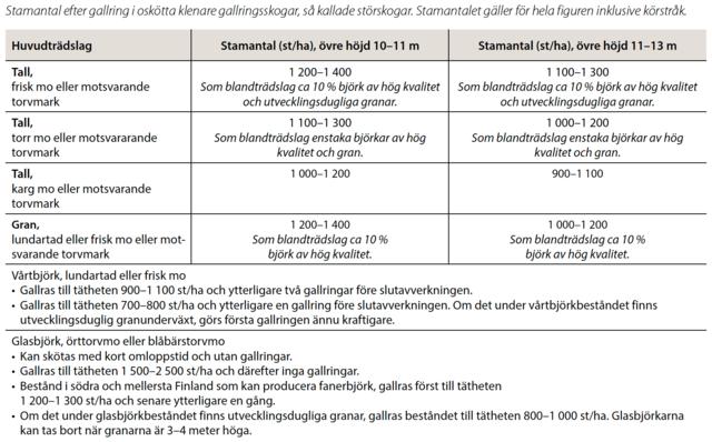 Gallringsmallar för oskötta bestånd
