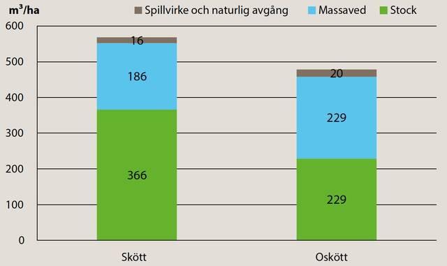 Graf som visar röjningens inverkan på lönsamheten