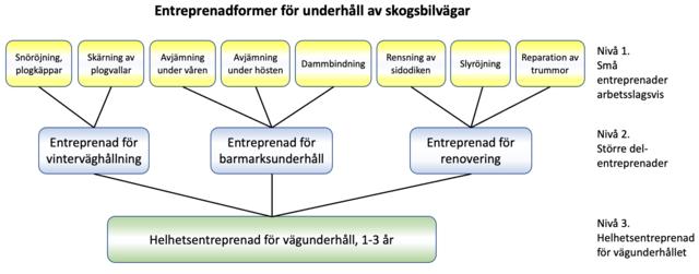 Graf som visar olika former av endtreprenader för underhåll av skogsbilvägar