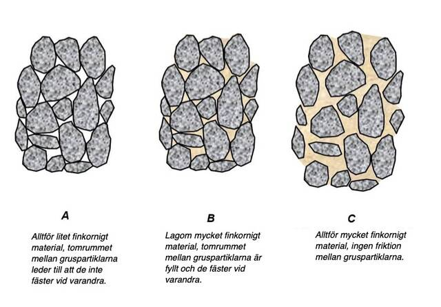 Effekten av finkornigt material på vägmaterialets bundenhet