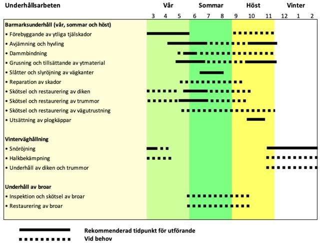Rekommenderade tidsperioder för underhåll av skogsbilvägar