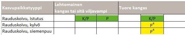 Rauduskoivun uudistamismenetelmät Etelä-Suomessa