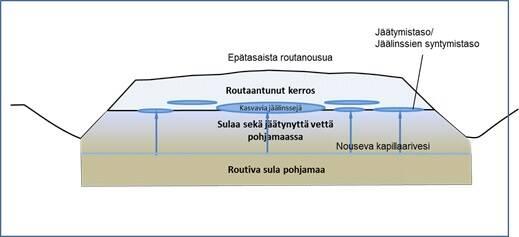 Poikkileikkauspiirros tien rungosta, jossa on jäälinssejä