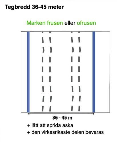 Utläggning av körstråk utan iståndsättningsdikning 2