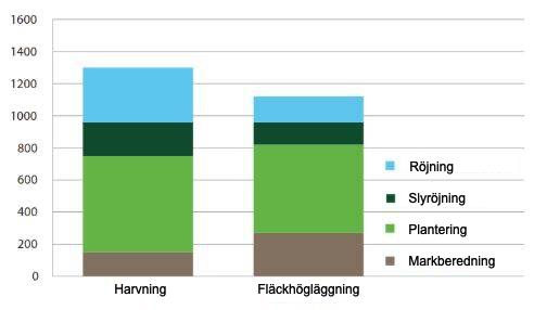 Markberedningsmetodens inverkan på förnyelsekostnaderna, gran