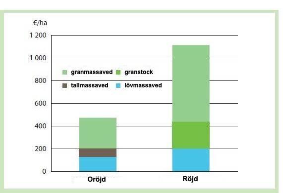 Graf som visar hur röjningen inverkar på intäkterna vid första gallring i granskog