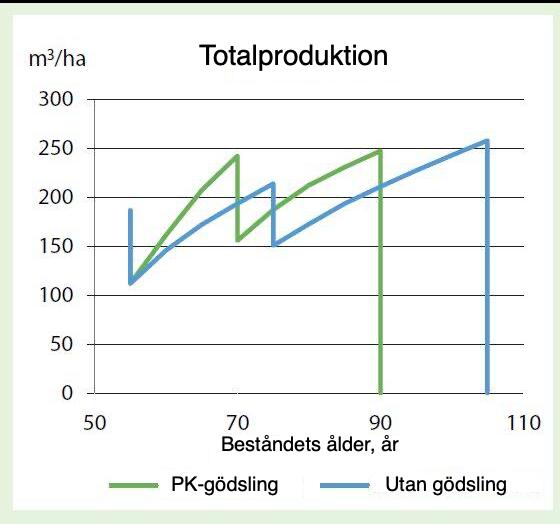 Torvmarksgödsling med PK, produktion