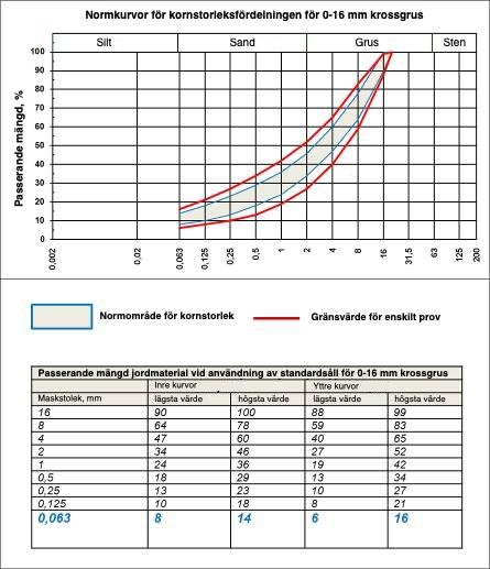 Normkurvor för kornstorleksfördelning i 0-16 mm krossgrus