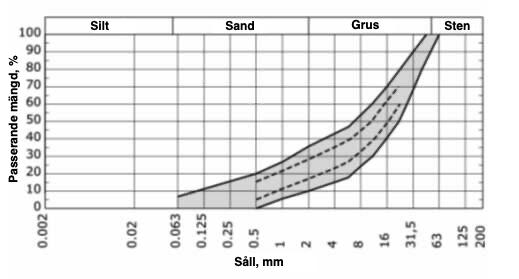 Siktkurva för jordmaterial avsett för reparation av vägskador
